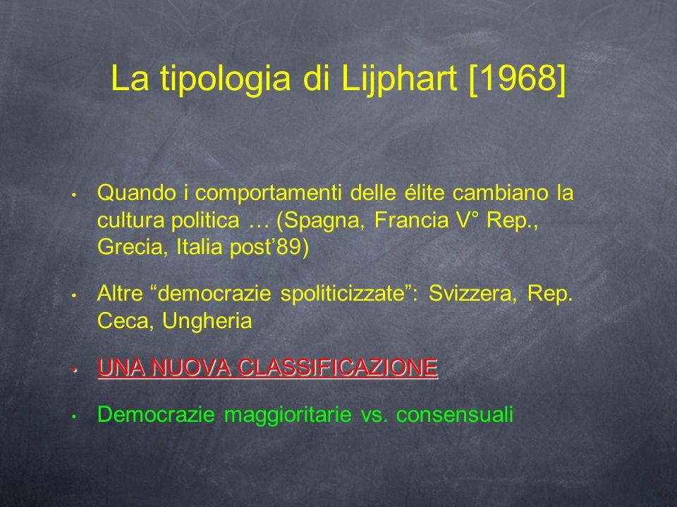 La tipologia di Lijphart [1968]